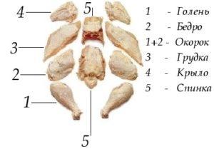 мясо курицы стоимость
